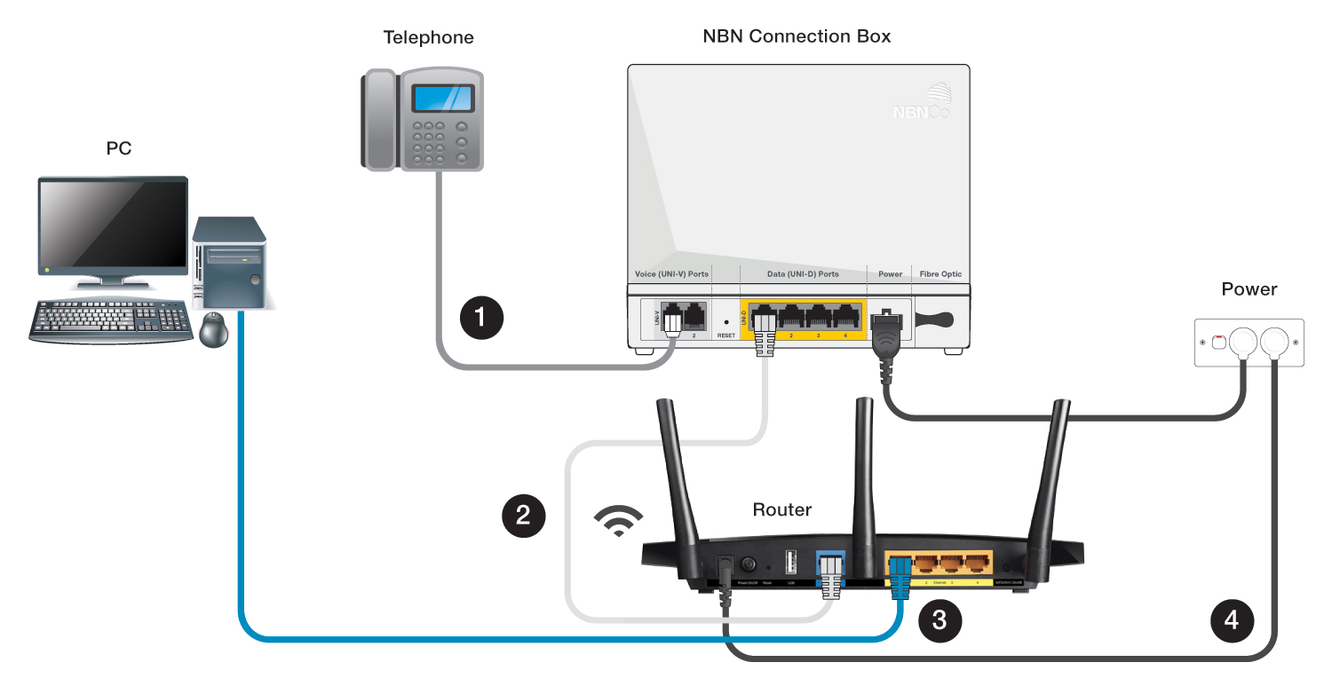 support  u2013 nbn fttp modem wiring