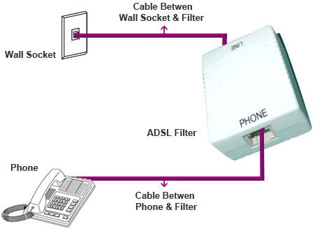 support adsl filter setup guide rh tpg com au Cable Modem Connection Diagram Comcast Cable Modem Setup Diagram