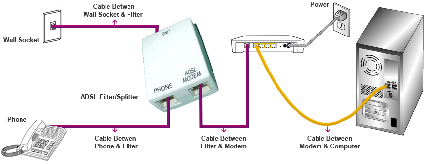 Support adsl filter setup guide if you do not have an adsl filtersplitter or if you suspect that yours is faulty or old please purchase a new one from your local computer store such as swarovskicordoba Images