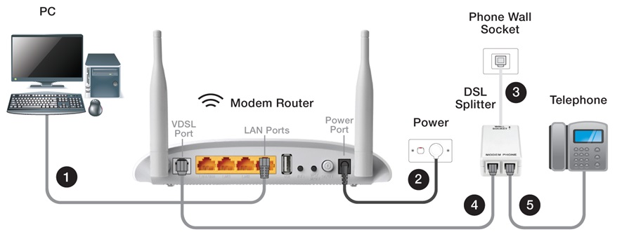 Adsl Modem Wiring on telephone wall socket wiring diagram