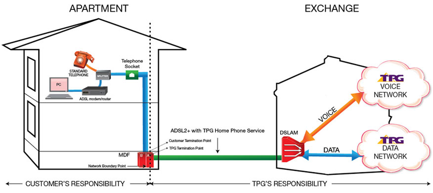 TPG ADSL2+ with Home Phone Line Rental Plans - Bundle and Save