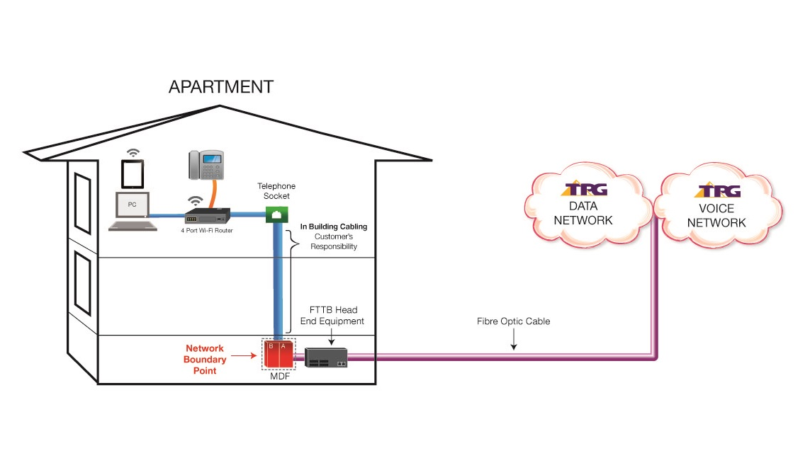 FTTB detailed diagram