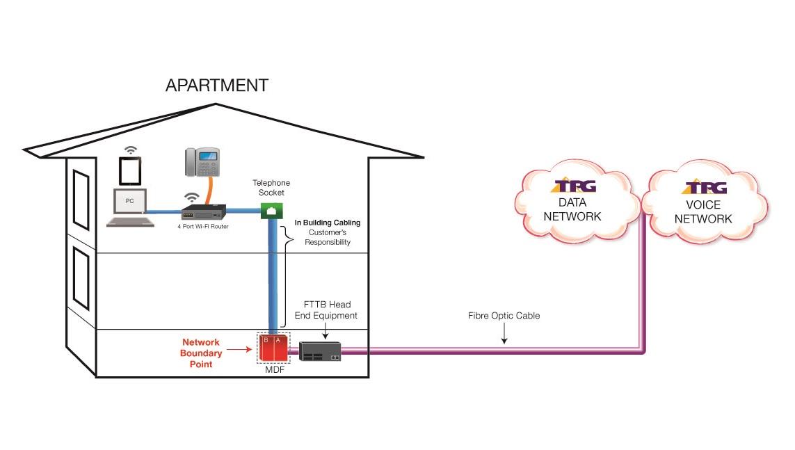 Tpg Fttb Plans Ultrafast Fibre To The Building Broadband