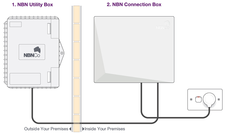 NBN Install Diagram