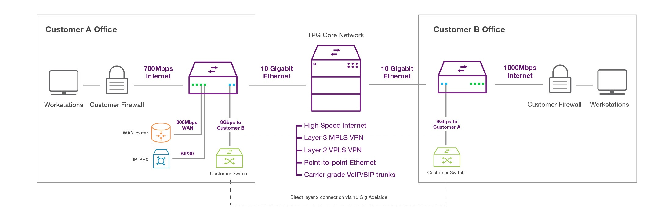 10Gbps business to business connectivity