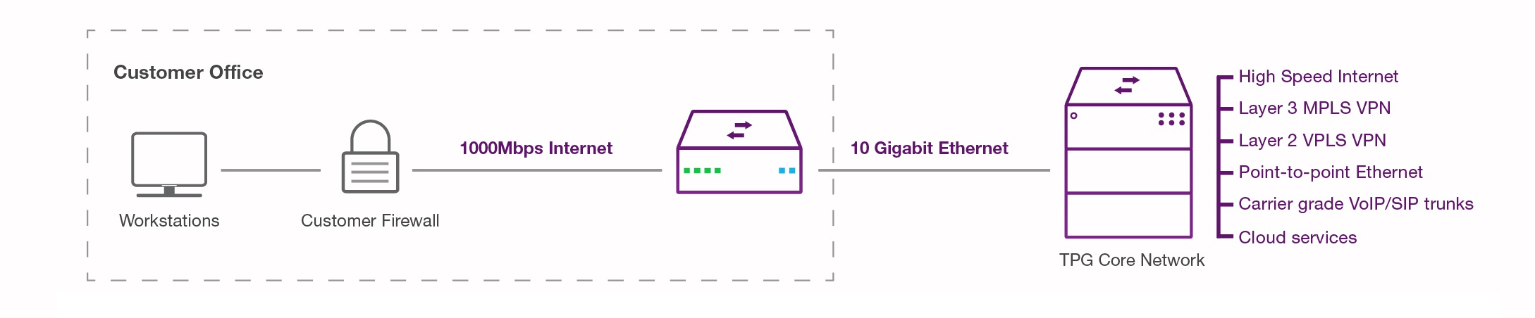 1Gbps Business Internet