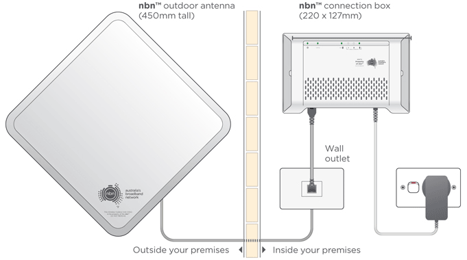 NBN Fixed Wireless Install Diagram